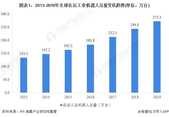 图表1:2013-2019年全球在运工业机器人总量变化趋势(单位:万台)