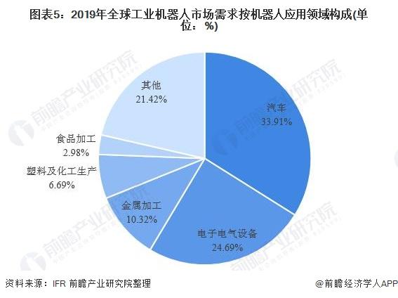 图表5:2019年全球工业机器人市场需求按机器人应用领域构成(单位:%)