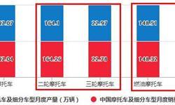 2020年1-9月中国摩托车行业市场分析:累计产销量均超1200万辆