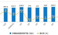 2020年1-9月中国集成电路行业市场分析:累计产量超1800亿块