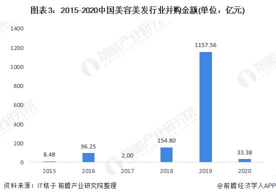 图表3:2015-2020中国美容美发行业并购金额(单位:亿元)