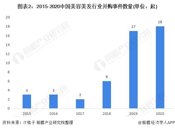 图表2:2015-2020中国美容美发行业并购事件数量(单位:起)