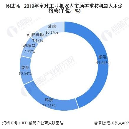 图表4:2019年全球工业机器人市场需求按机器人用途构成(单位:%)