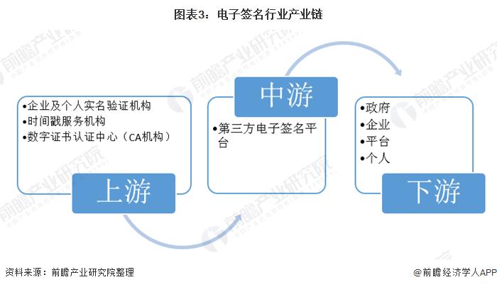 图表3:电子签名行业产业链