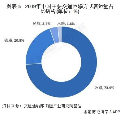 图表1:2019年中国主要交通运输方式客运量占比结构(单位:%)