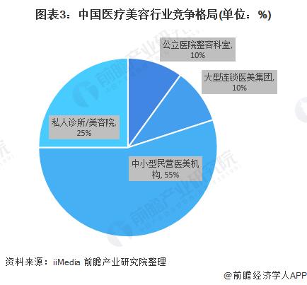 图表3:中国医疗美容行业竞争格局(单位:%)