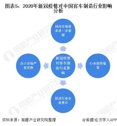 图表5:2020年新冠疫情对中国客车制造行业影响分析