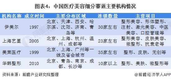 图表4:中国医疗美容细分赛道主要机构情况