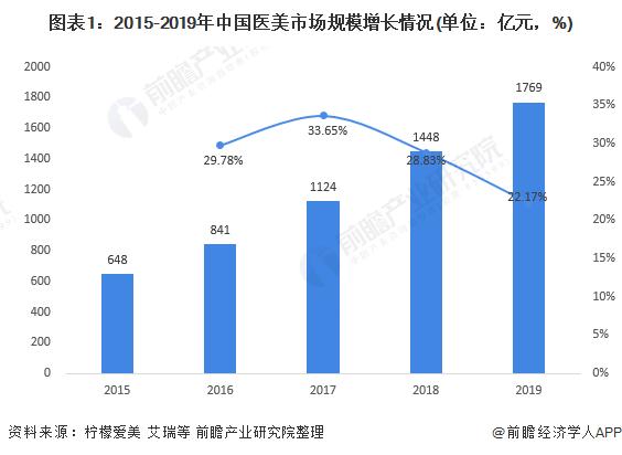 图表1:2015-2019年中国医美市场规模增长情况(单位:亿元,%)