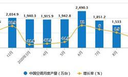 2020年1-9月中国空调行业市场分析:累计出口量将近4000万台