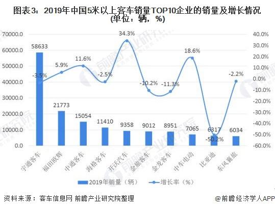 图表3:2019年中国5米以上客车销量TOP10企业的销量及增长情况(单位:辆,%)