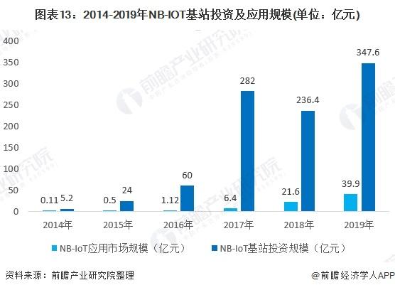 图表13:2014-2019年NB-IOT基站投资及应用规模(单位:亿元)