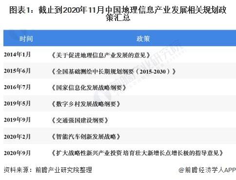 图表1:截止到2020年11月中国地理信息产业发展相关规划政策汇总