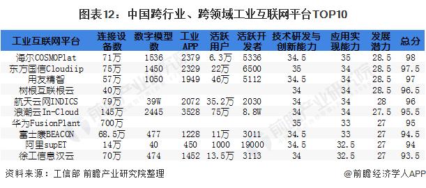 图表12:中国跨行业、跨领域工业互联网平台TOP10