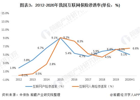 图表3:2012-2020年我国互联网保险渗透率(单位:%)