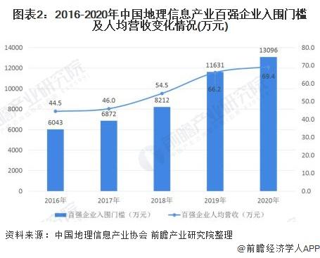 图表2:2016-2020年中国地理信息产业百强企业入围门槛及人均营收变化情况(万元)