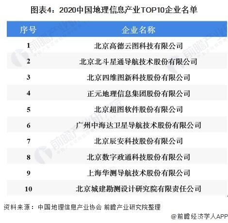 图表4:2020中国地理信息产业TOP10企业名单