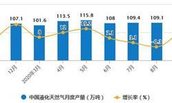 2020年1-9月中国天然气行业市场分析:累计进口量突破7000万吨