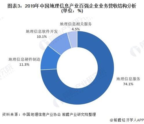 图表3:2019年中国地理信息产业百强企业业务营收结构分析(单位:%)