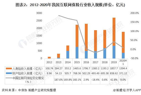图表2:2012-2020年我国互联网保险行业收入规模(单位:亿元)
