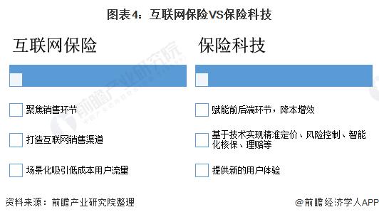 图表4:互联网保险VS保险科技