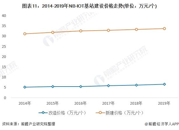 图表11:2014-2019年NB-IOT基站建设价格走势(单位:万元/个)
