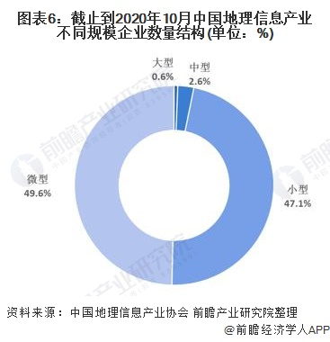 图表6:截止到2020年10月中国地理信息产业不同规模企业数量结构(单位:%)