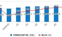 2020年1-9月中国钢铁行业市场分析:累计出口量突破4000万吨