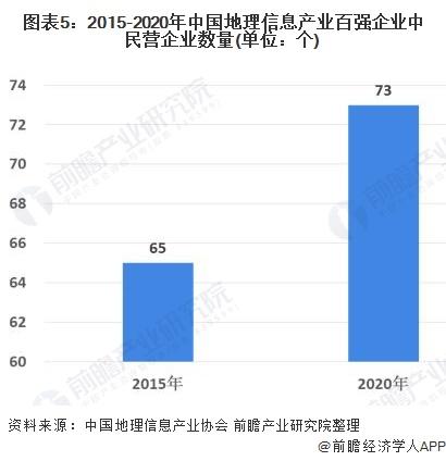 图表5:2015-2020年中国地理信息产业百强企业中民营企业数量(单位:个)