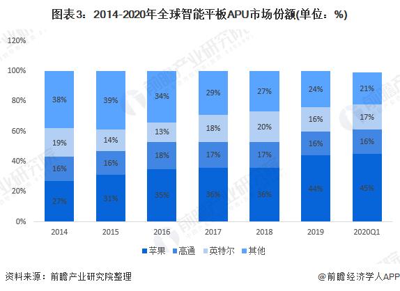 圖表3:2014-2020年全球智能平板APU市場份額(單位:%)
