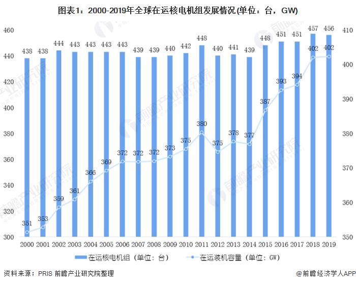 图表1:2000-2019年全球在运核电机组发展情况(单位:台,GW)