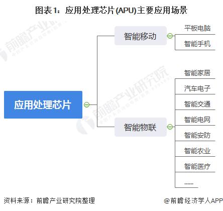 圖表1:應用處理芯片(APU)主要應用場景