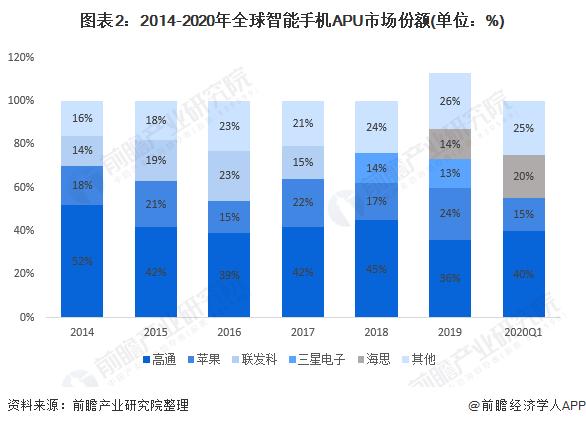 圖表2:2014-2020年全球智能手機APU市場份額(單位:%)