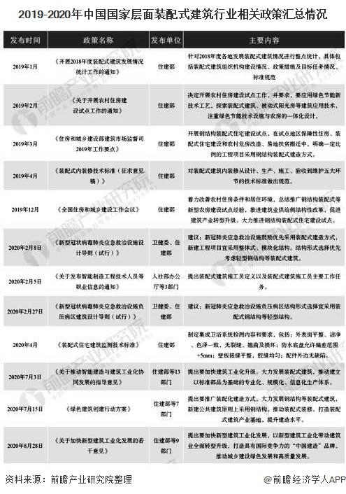 2019-2020年中国国家层面装配式建筑行业相关政策汇总情况