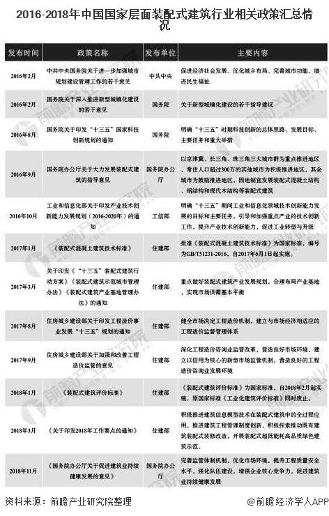 2016-2018年中国国家层面装配式建筑行业相关政策汇总情况
