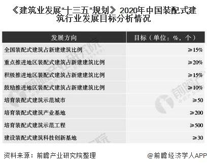 """《建筑业发展""""十三五""""规划》 2020年中国装配式建筑行业发展目标分析情况"""