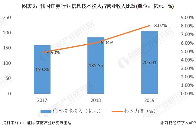 图表2:我国证券行业信息技术投入占营业收入比重(单位:亿元,%)