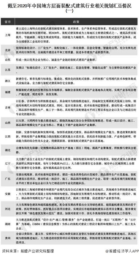 截至2020年中国地方层面装配式建筑行业相关规划汇总情况(一)