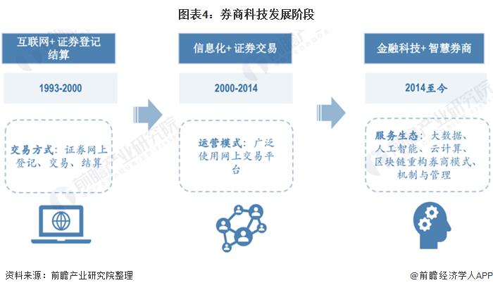 图表4:券商科技发展阶段