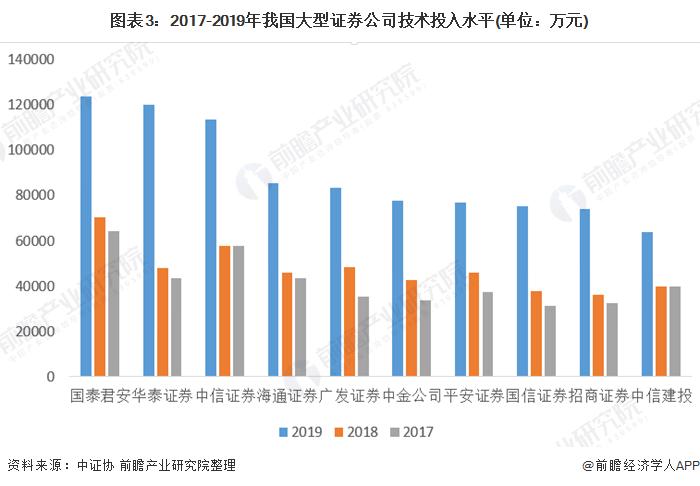 图表3:2017-2019年我国大型证券公司技术投入水平(单位:万元)