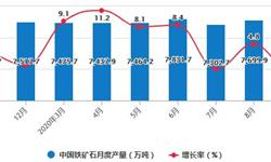 2020年1-9月中国<em>铁矿石</em>行业市场分析:累计产量突破6亿吨