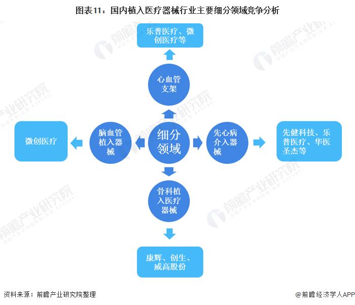 图表11:国内植入医疗器械行业主要细分领域竞争分析