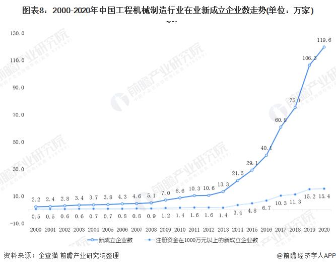 图表8:2000-2020年中国工程机械制造行业在业新成立企业数走势(单位:万家)