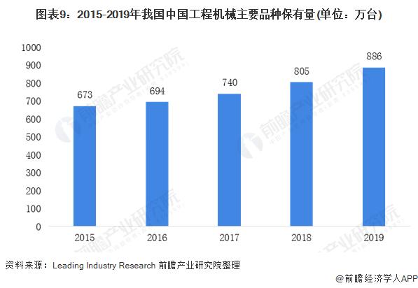 图表9:2015-2019年我国中国工程机械主要品种保有量(单位:万台)