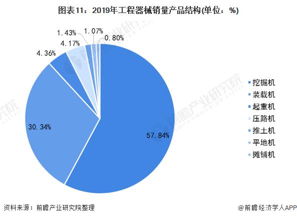 图表11:2019年工程器械销量产品结构(单位:%)
