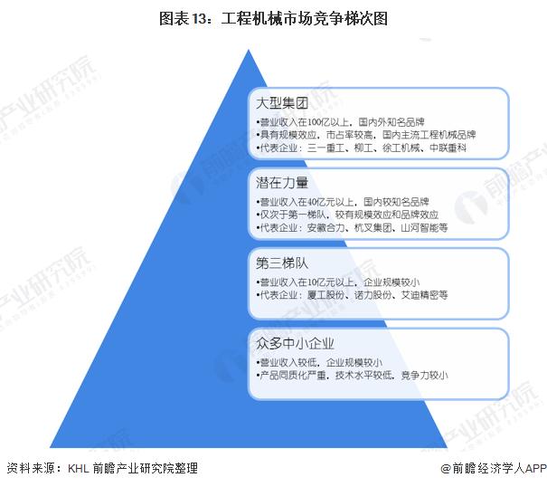 图表13:工程机械市场竞争梯次图