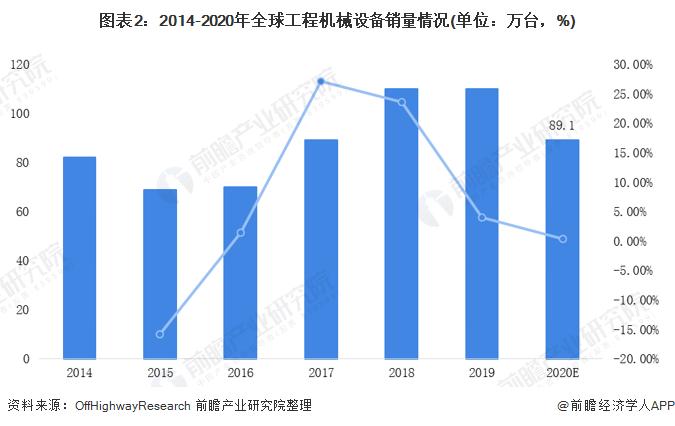 图表2:2014-2020年<font class=