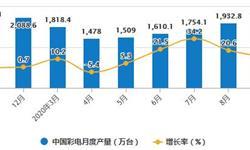 2020年1-9月中国<em>彩电</em>行业市场分析:累计产量超1.4亿台