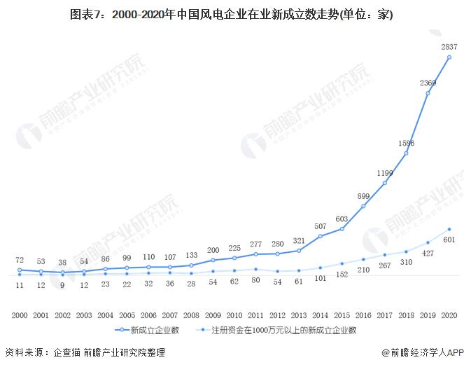 图表7:2000-2020年中国风电企业在业新成立数走势(单位:家)