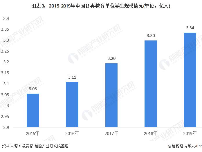图表3:2015-2019年中国各类教育单位学生规模情况(单位:亿人)